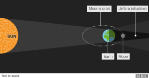 _85756869_supermoon_eclipse_explainer_624